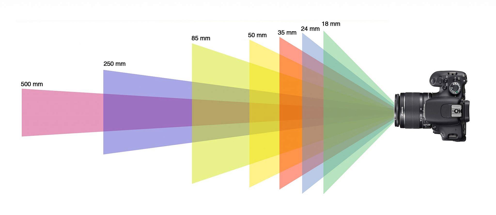 Brandpuntafstand | focus afstand | sluitertijd berekenen.
